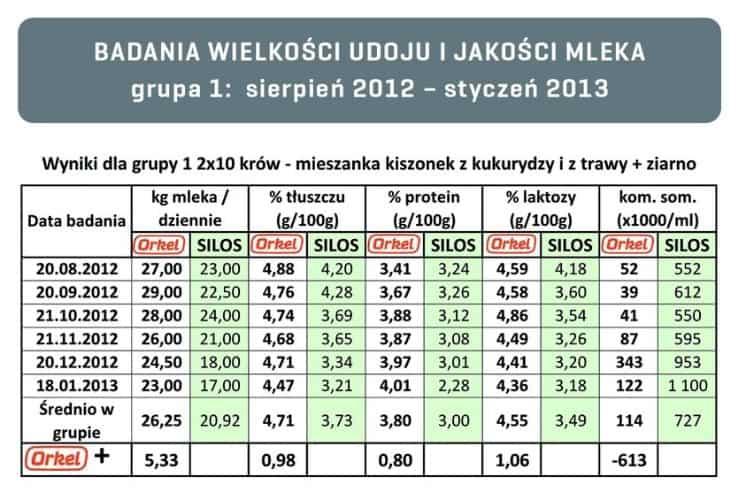 To Lepsze Wyniki Hodowlane Orkel Polska